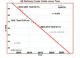 US Refinery Chart Cropped (1)
