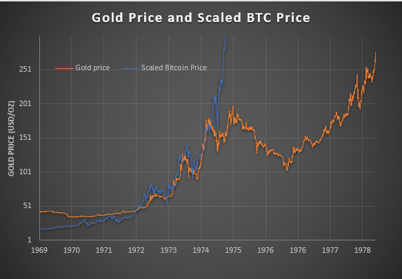 Scaled Bitcoin Price