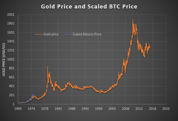 Scaled BTC price with Gold