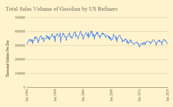 Total Sales Volume of Gasoline by US Refiners (2)