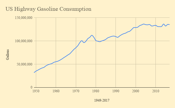 US Highway Gasoline Consumption